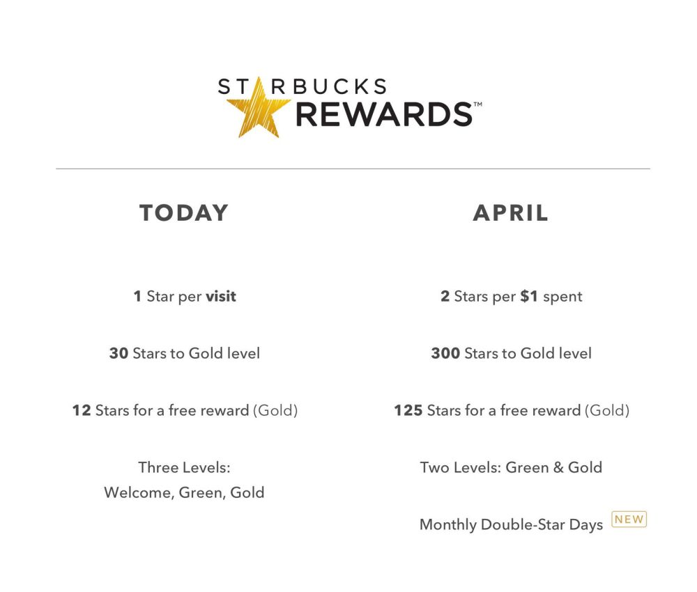 Starbucks Rewards 2016 Changes